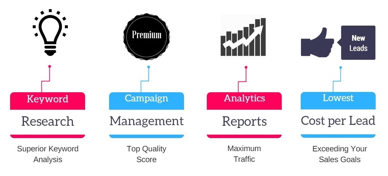 best ppc management services