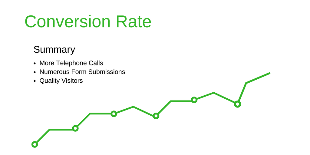 PPC conversion rate positive trend