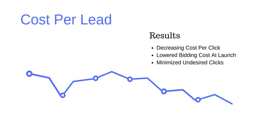 PPC-cost-per-lead decreased