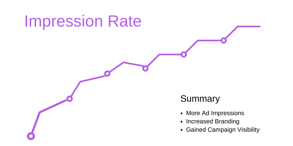 PPC impression-rate increased